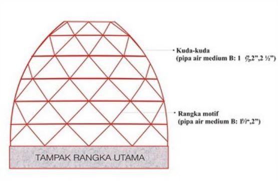 Cara Menghitung Luas Kubah Masjid